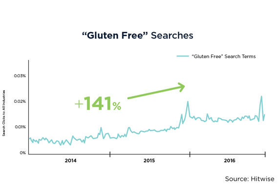 """Gluten-free dieting demonstrates """"all the hallmarks of a 'steady riser' diet,"""" based on datagathered from a panel of 8.5 million people, tracking their on-line behavior across 20 million web sites and 500 million search terms.While experiencing a scattering of """"blips"""" she said searches for """"gluten-free"""" climbed steadily during the analysis period, rising 141% between 2014 and 2016. (1 of 7)"""
