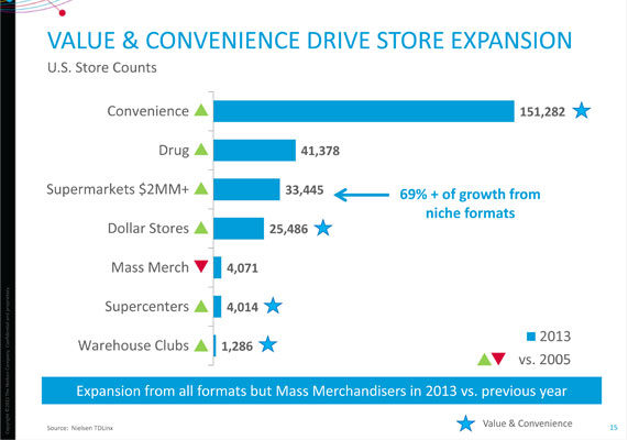 According to data from The Nielsen Co., Chicago, convenience and value are driving growth in the number of U.S. food stores. Except for mass merchandisers, all store formats experienced an increase in unit number in 2013, as compared to 2014. Among mainstream supermarkets, unit growth came from niche formats, such as natural products retailers, produce/fresh foods-centric concepts and discount private-label chains. Examples include Save-A-Lot, Aldi, Trader Joe's and Whole Foods. In 2013, Aldi reported having 1,283 units. The company plans to open 650 more stores by 2018. Whole Foods Market, with 353 units open for business in 2013, has plans for 1,200 additional units in the very near future.