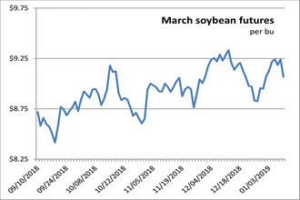 012319_soybeanfutures_newsize