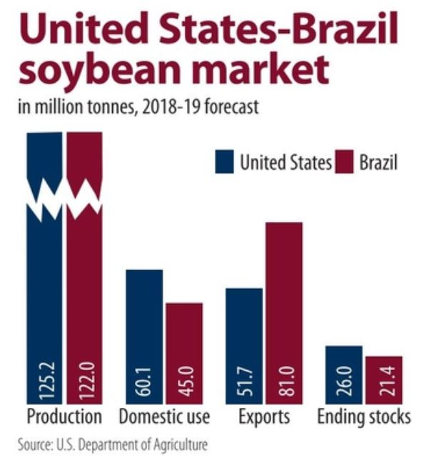 United States-Brazil soybean market chart