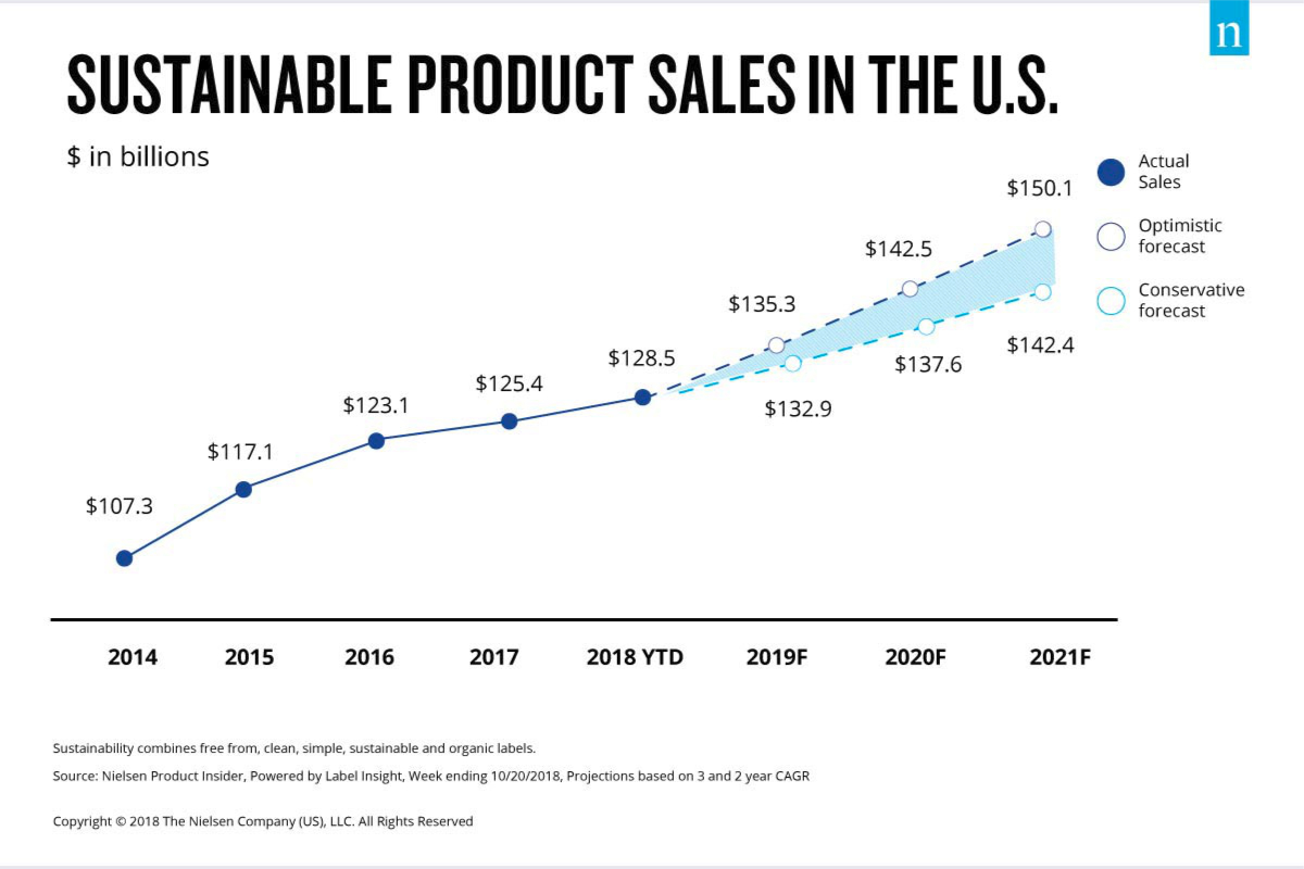 Sustainable product sales