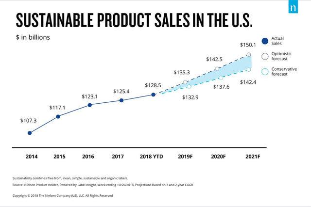 Sustainableproductchart_lead