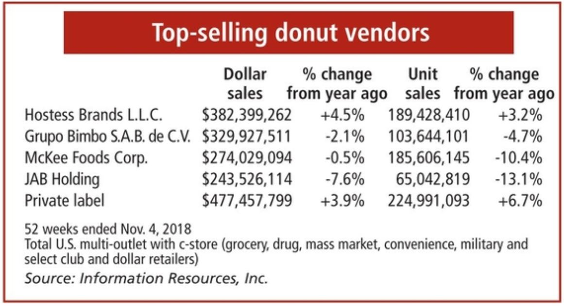 Top selling donut vendors chart