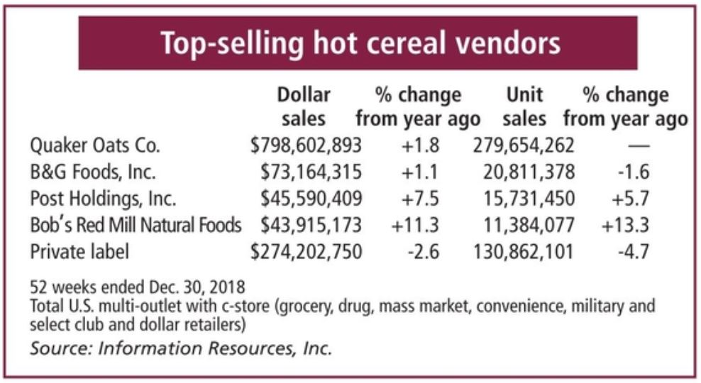 Top-selling hot cereal vendors chart