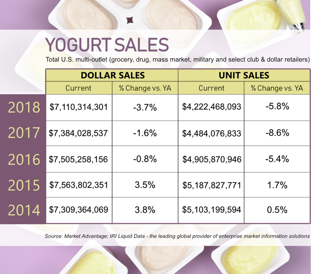 Yogurt sales chart