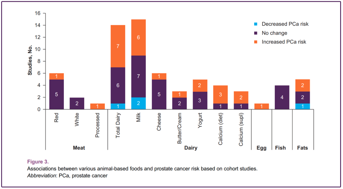 Dairy research graph