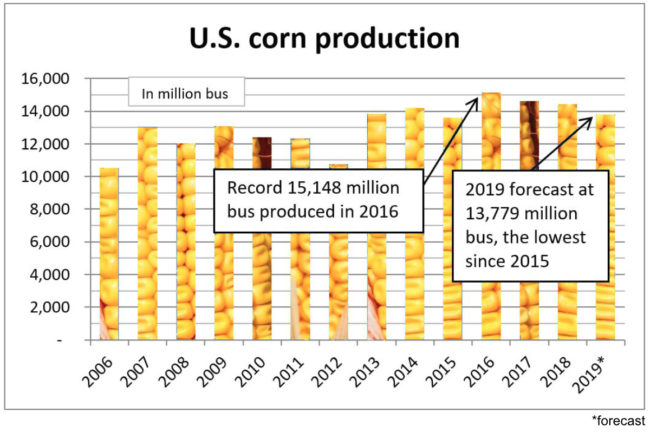 U.S. corn production chart