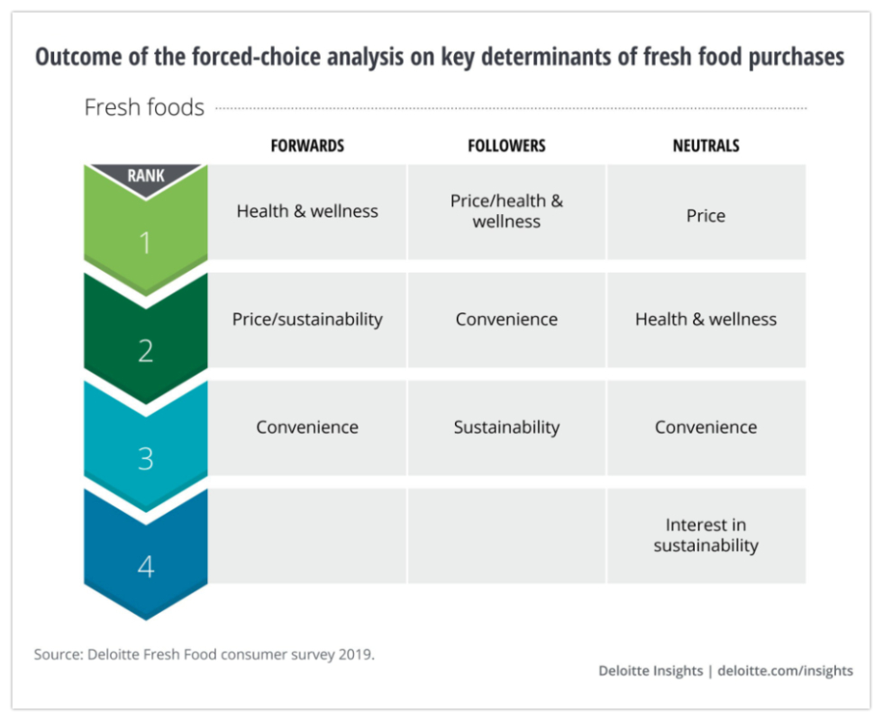 Deloitte fresh food report graphic