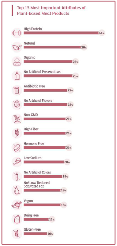 Top 15 most important attributes of plant-based meat products graphic