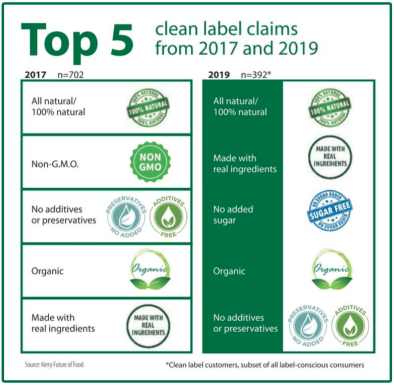 Top 5 clean label claims chart