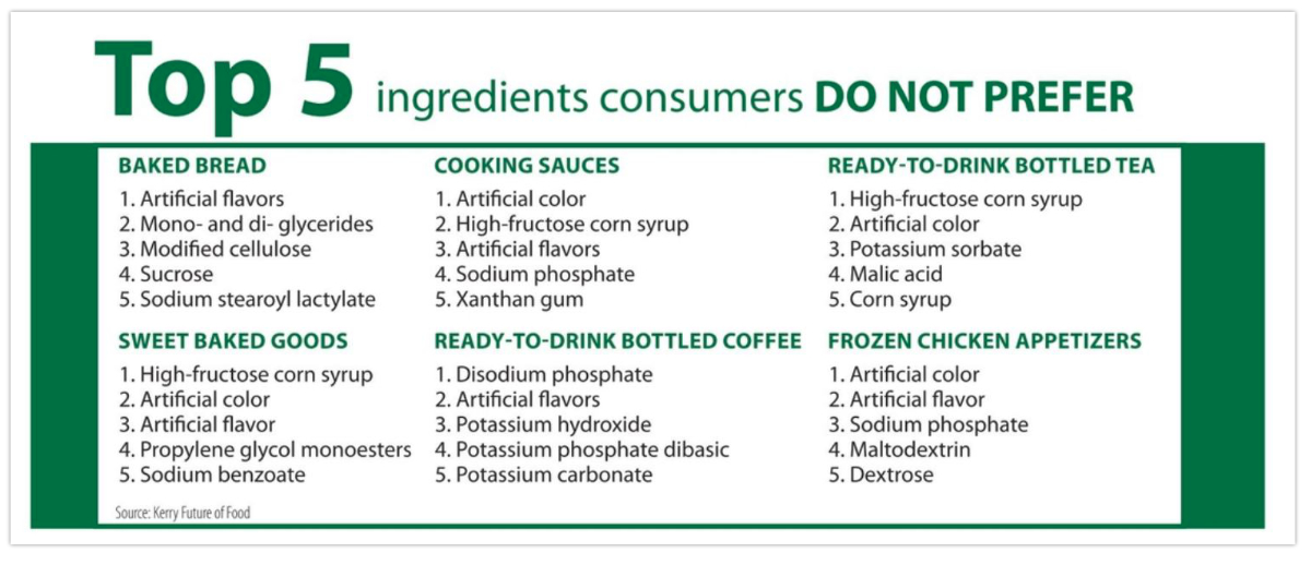 Top 5 ingredients consumers do not prefer chart