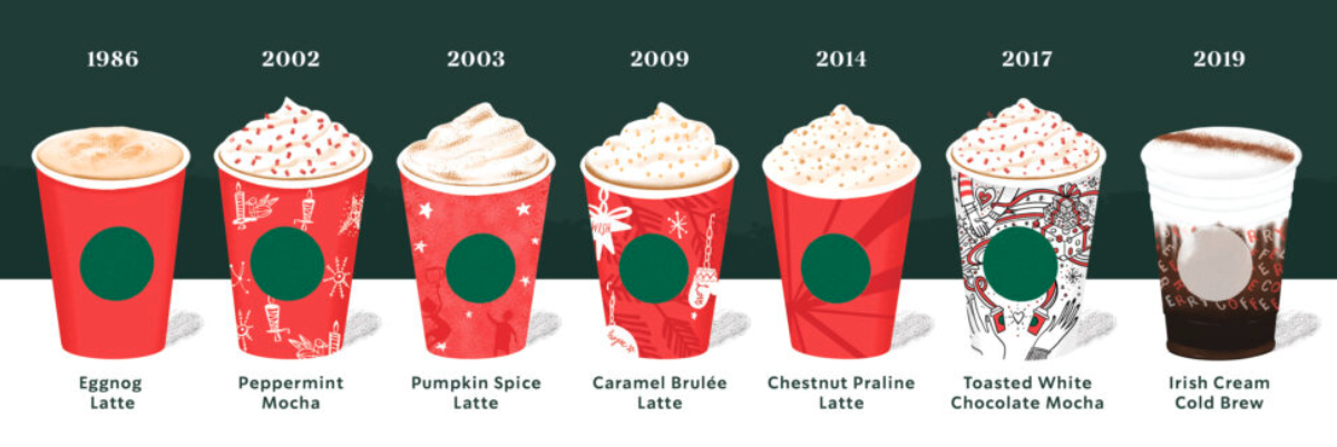 Starbucks holiday beverage timeline