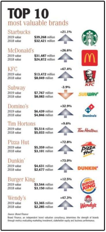 Top 10 food service brands chart