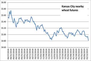 021519_kansascity_wheatfutures_newsize-3