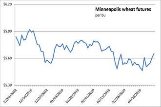 032019_minneapolis_wheatfutures_newsize-1