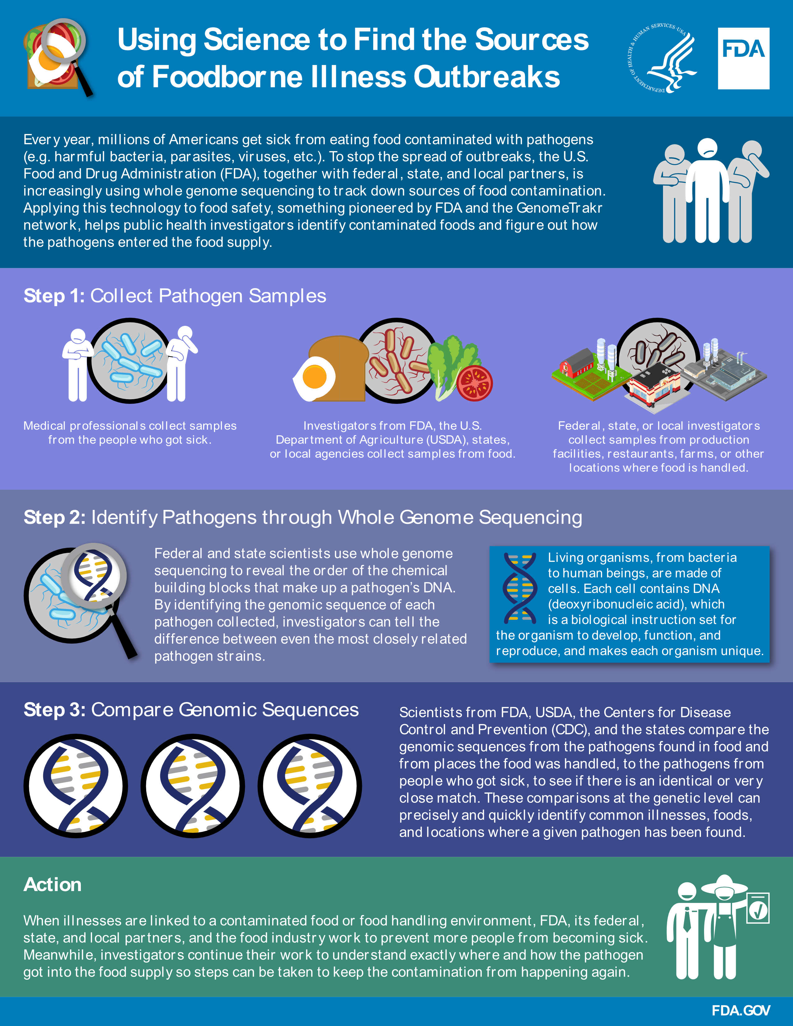 FDA genome sequencing infographic