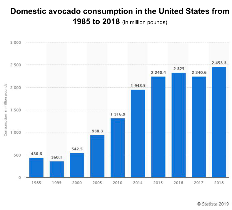 Avocado consumption chart