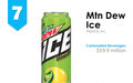 IRI New Product Pacesetters: Mtn Dew Ice