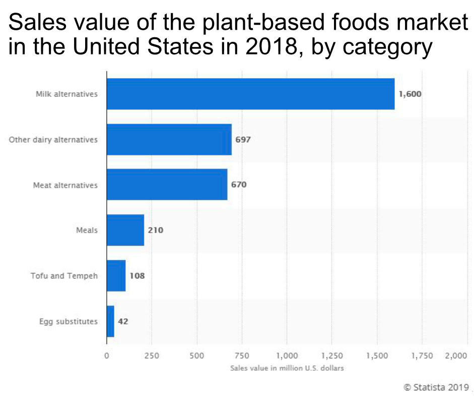 Plant-based product sales chart