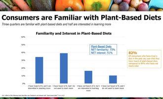 Plantbasedfamiliaritychart_lead