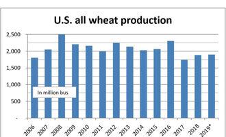 Uswheatproductionchart 051019 lead1