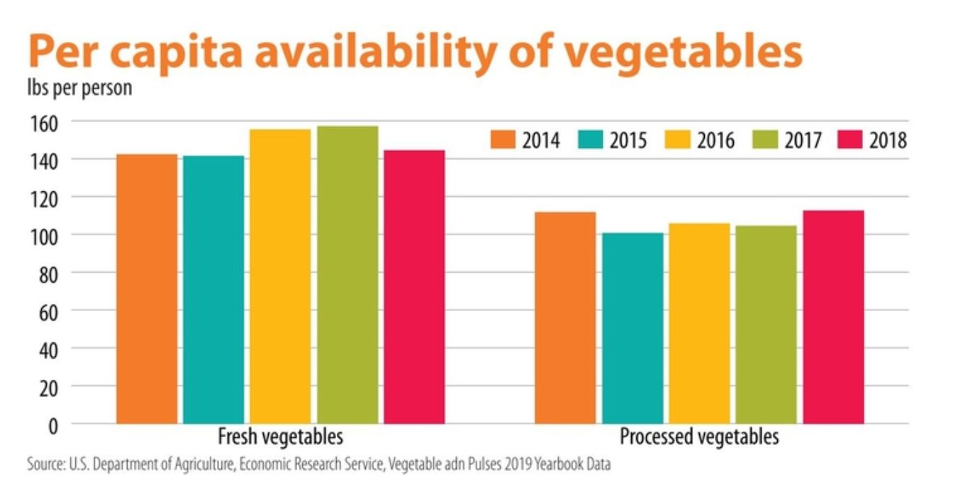 Per capita availability of vegetables chart
