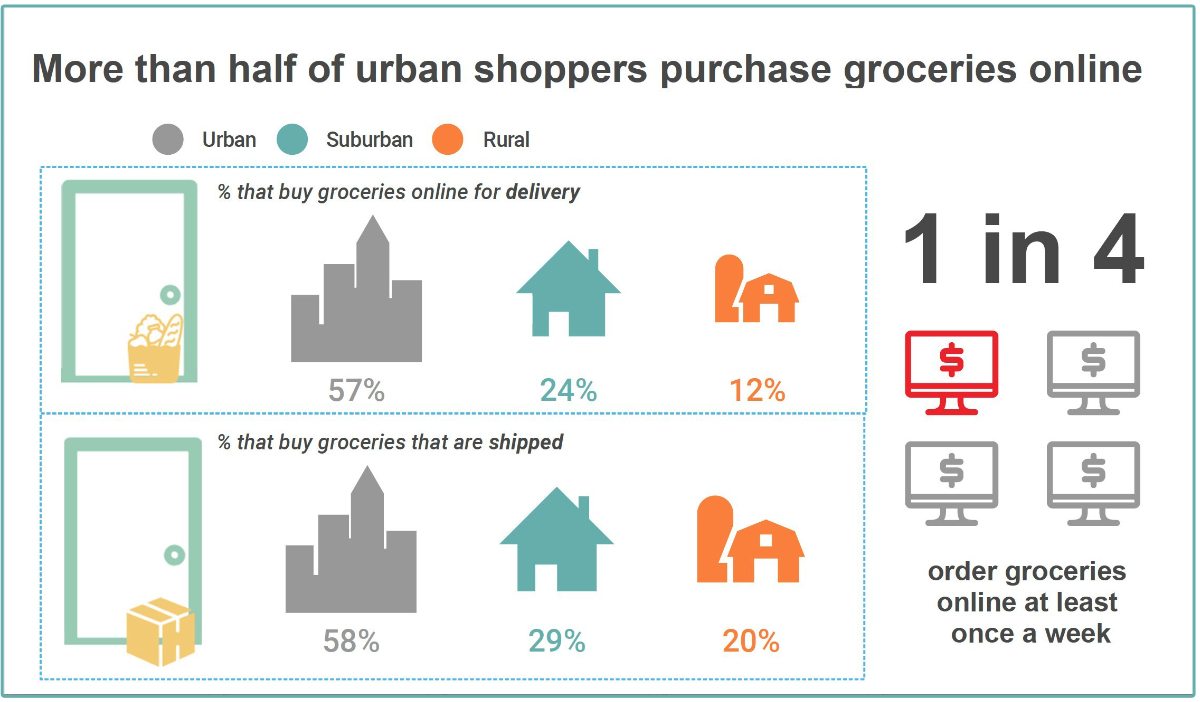 Acosta urban grocery delivery chart