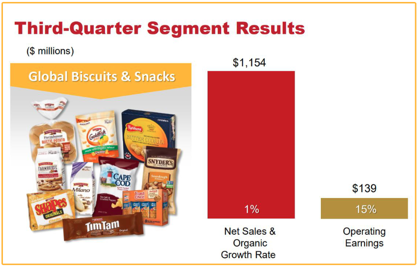 Campbell Soup Co. snacks performance graphic