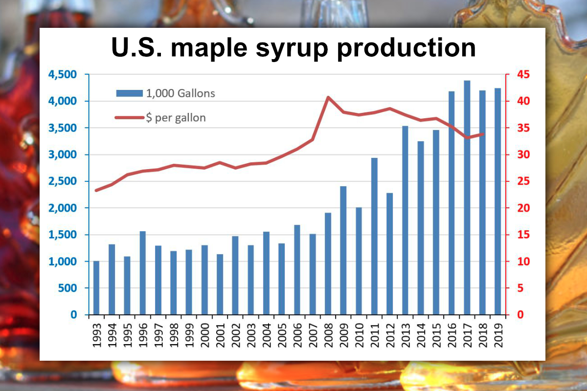 U.S. maple syrup production chart