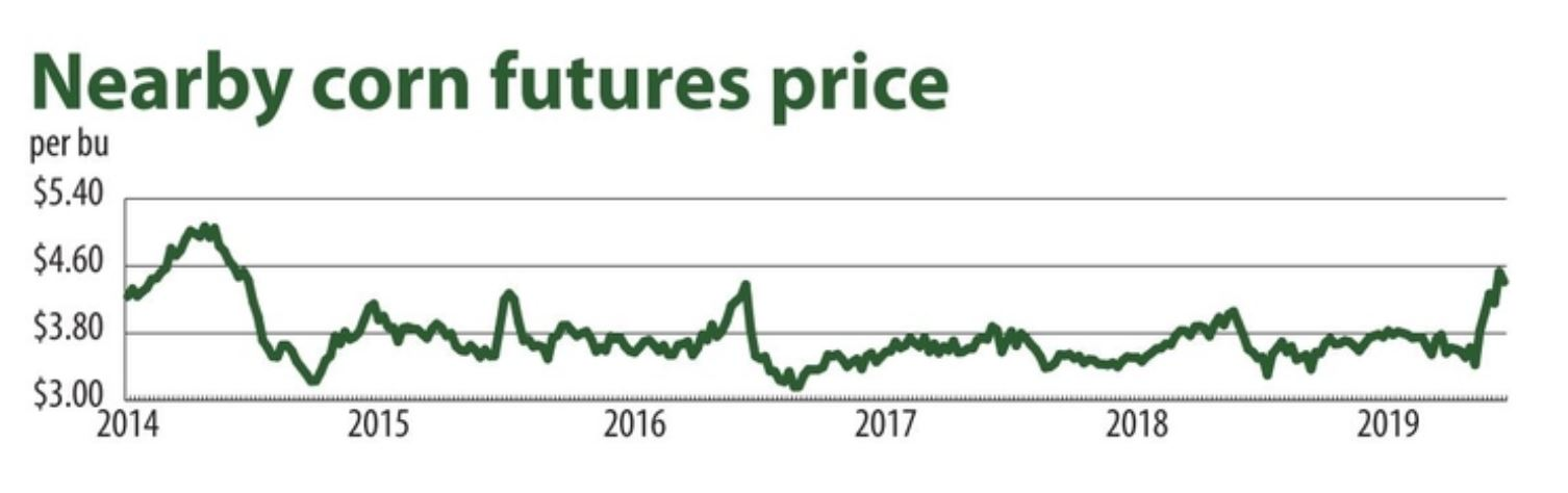 Nearby corn futures prices chart