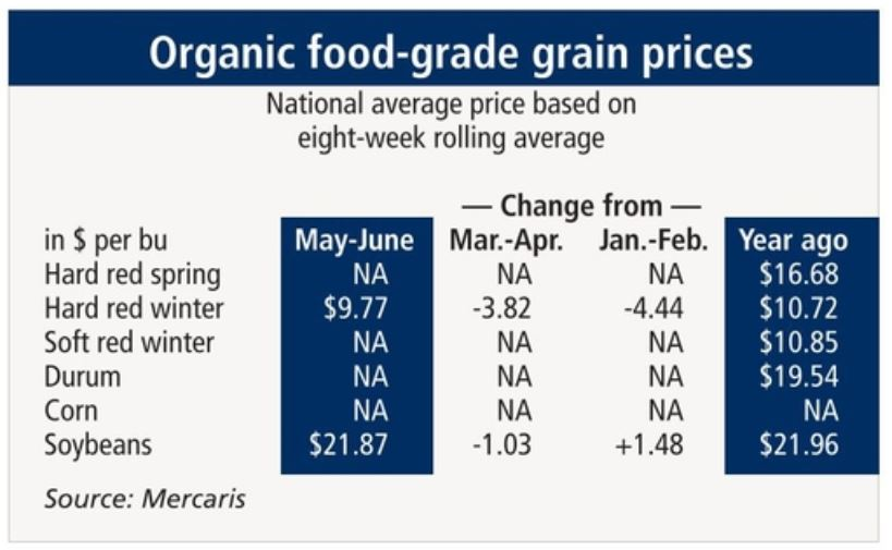Organic hard red winter wheat, soybean prices lower in