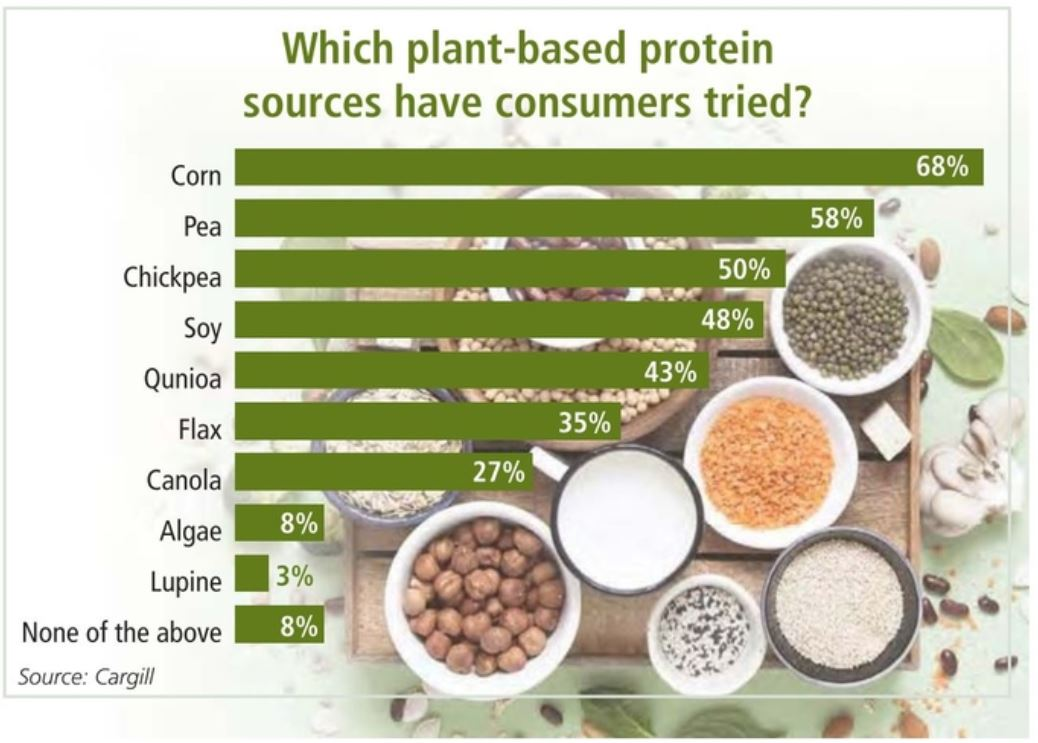 Cargill plant protein chart