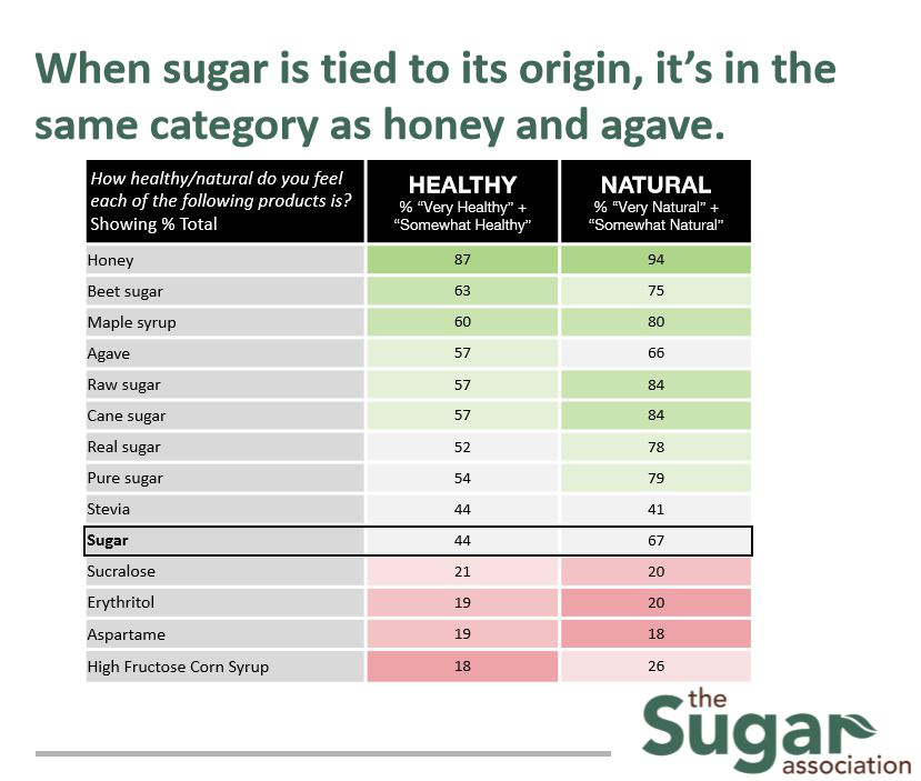 Sugar origin chart