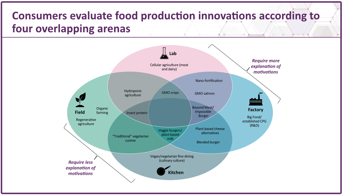 Hartman Group food production perceptions chart