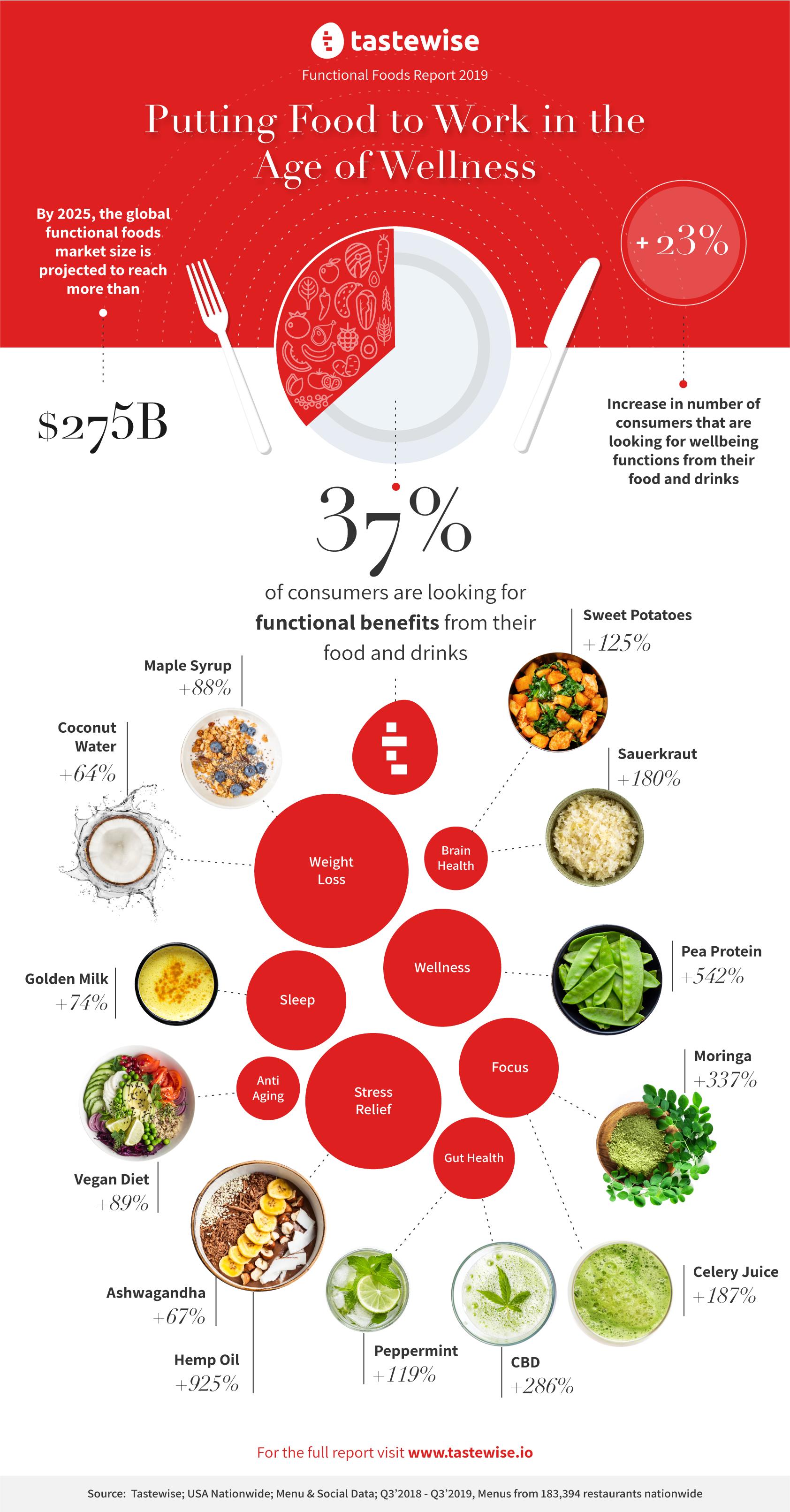 Tastewise infographic