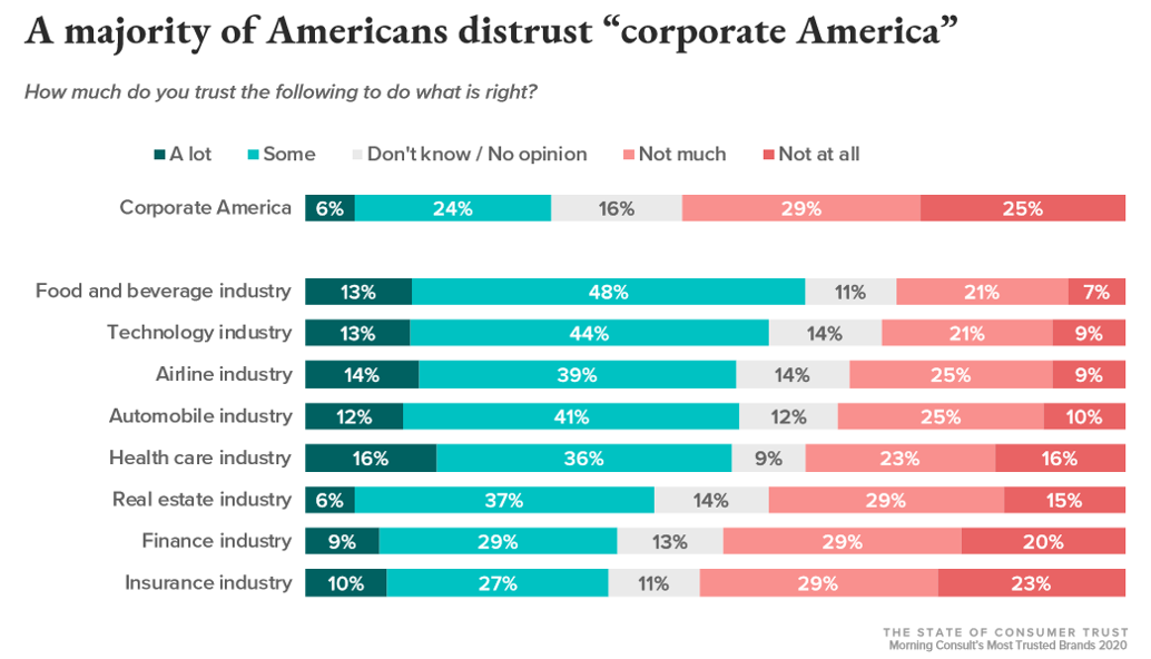 Most trusted industries chart