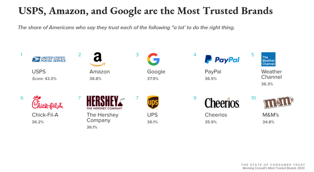Most trusted brands chart