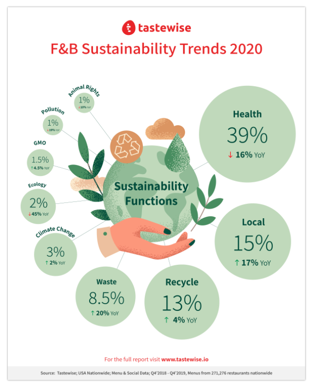 Tastewise sustainability trends infographic