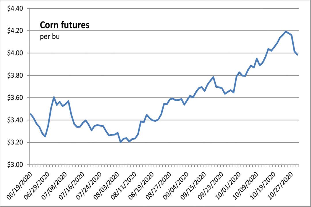 Chicago corn futures chart