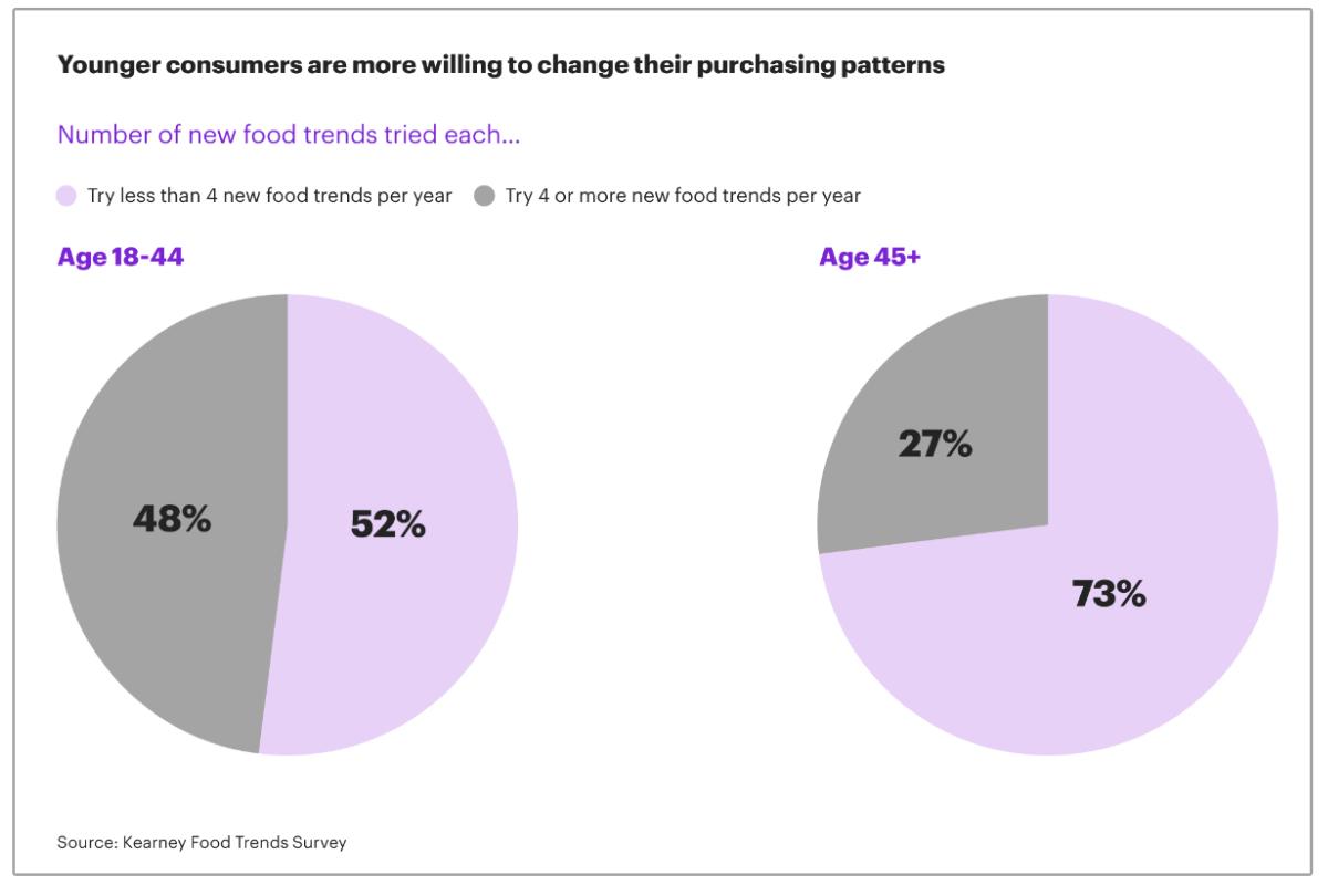 Les âges des consommateurs qui essaient le graphique des nouvelles tendances alimentaires