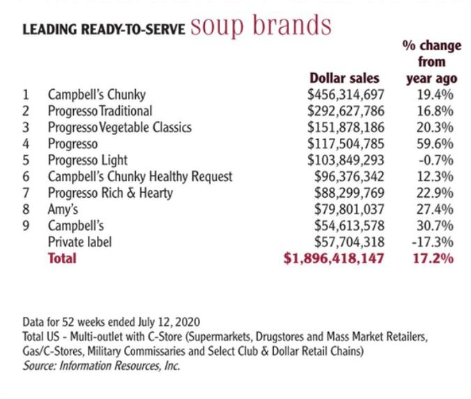 Leading ready-to-serve soup brands