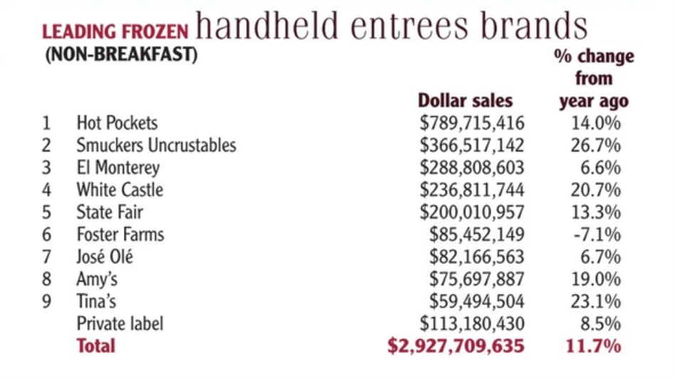 Leading frozen entree brands
