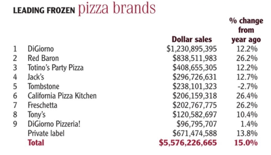 Leading frozen pizza brands
