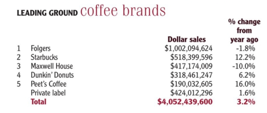 Leading ground coffee brands