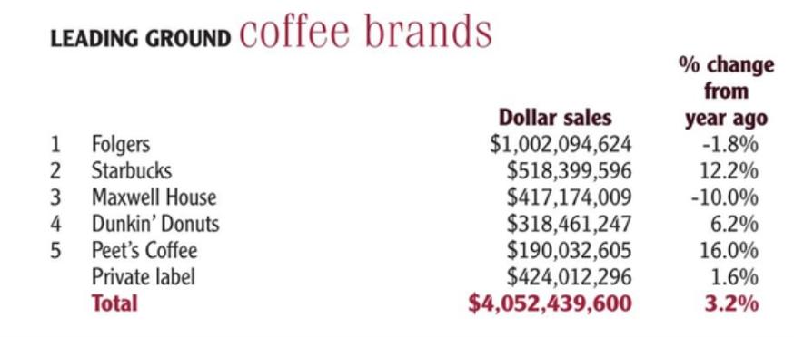 Grandes marques de café moulu