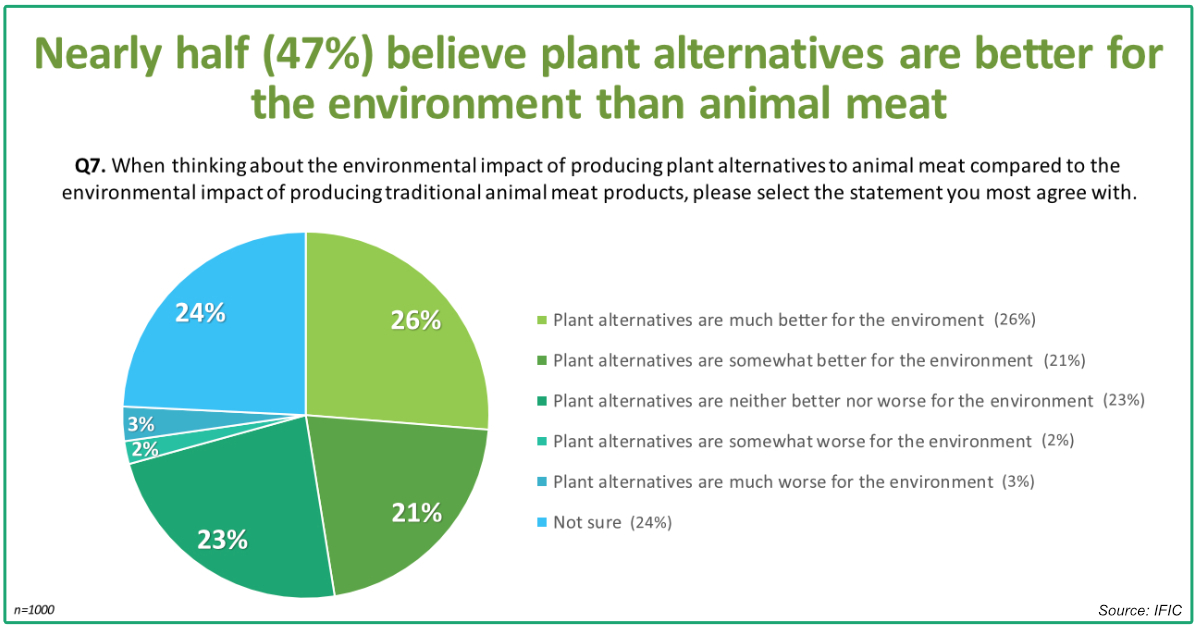IFIC plant-based better for environment chart