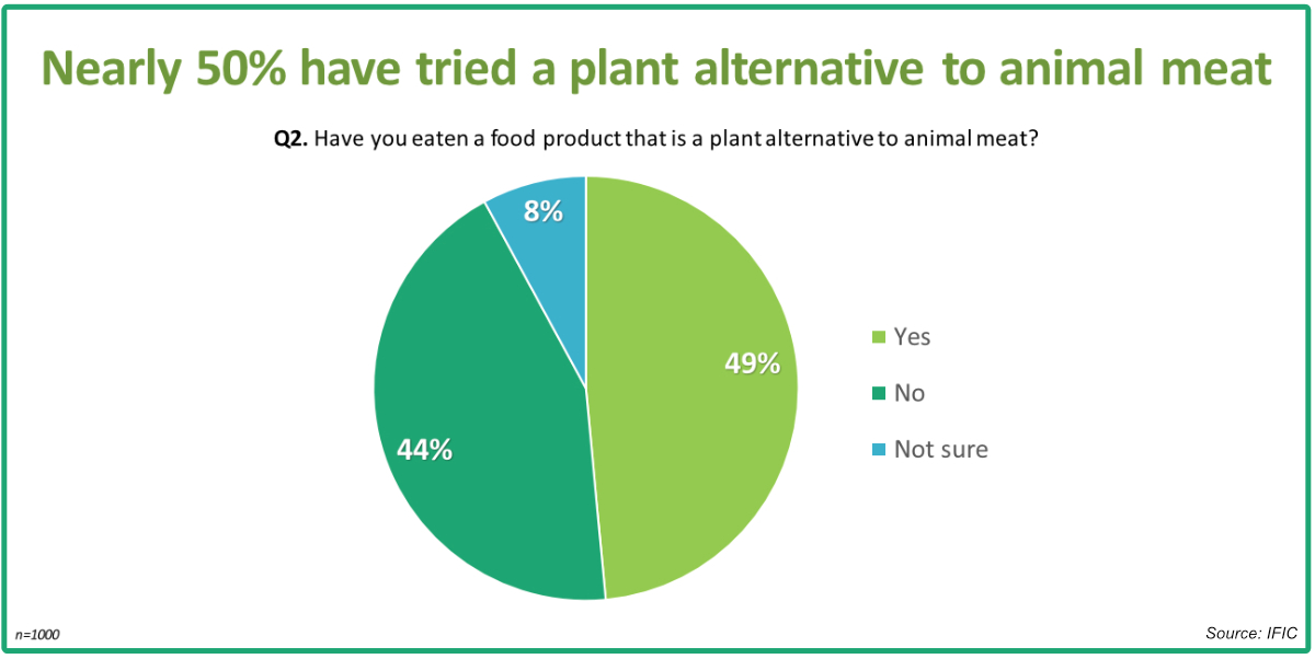IFIC how many have tried plant-based meat alternatives chart
