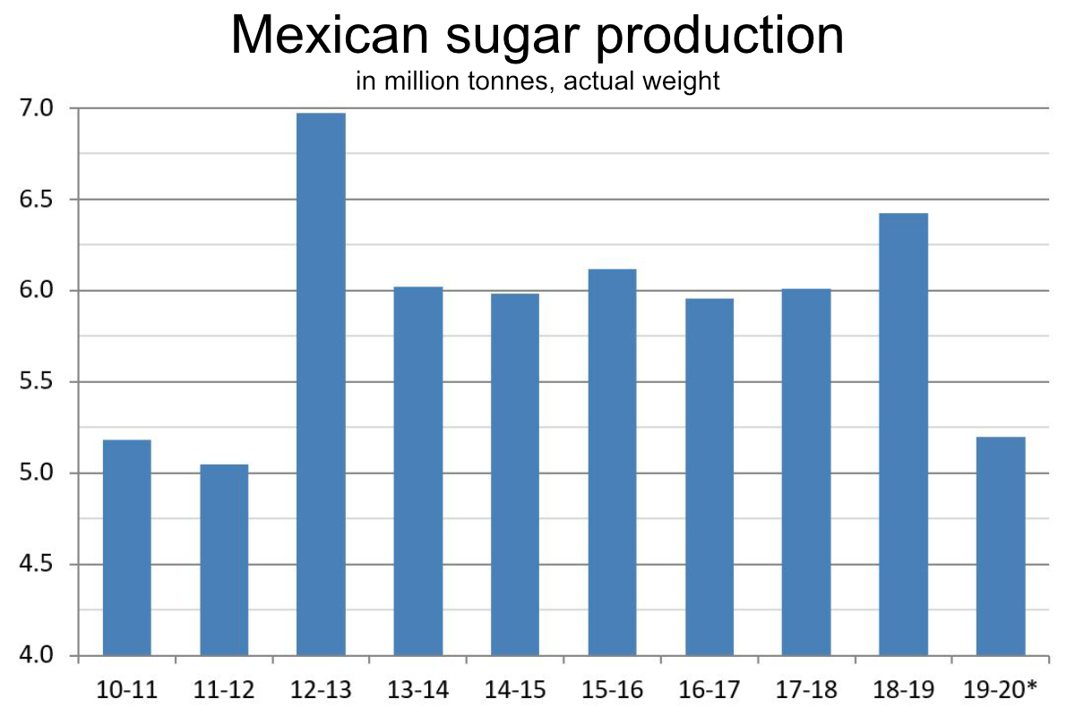 Mexican sugar production chart