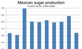 Mexicansugarchart_lead
