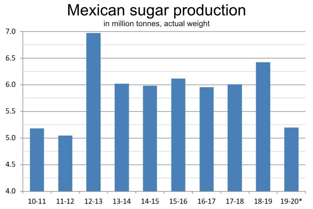 Mexican sugar production chart